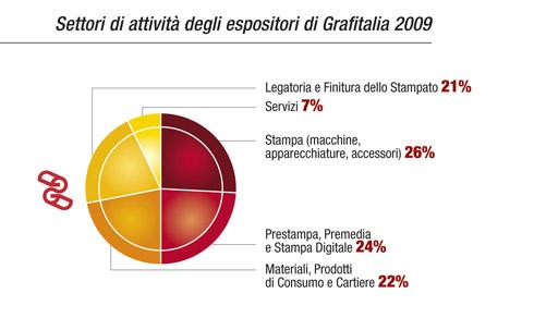 Settori di attività degli espositori di Grafitalia 2009