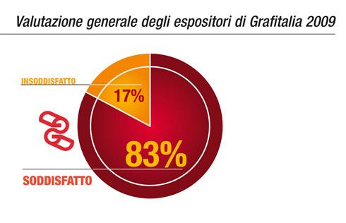 Valutazione generale degli espositori di Grafitalia 2009