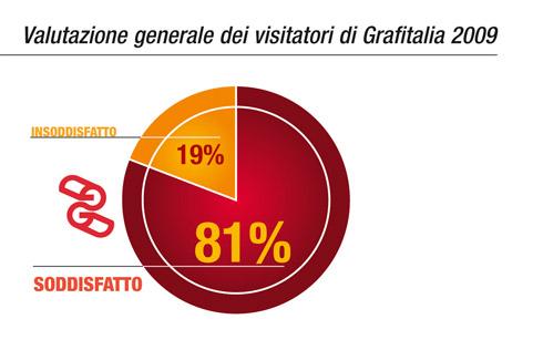 Valutazione generale dei visitatori di Grafitalia 2009