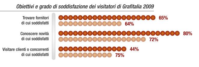 Obiettivi e grado di soddisfazione dei visitatori di Grafitalia 2009