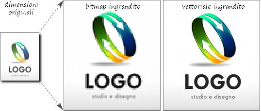 Confronto file bitmap e vettoriale