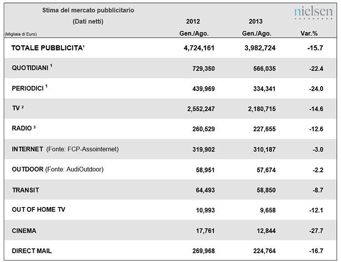 Nielsen, tabella dati mercato 2012/2013